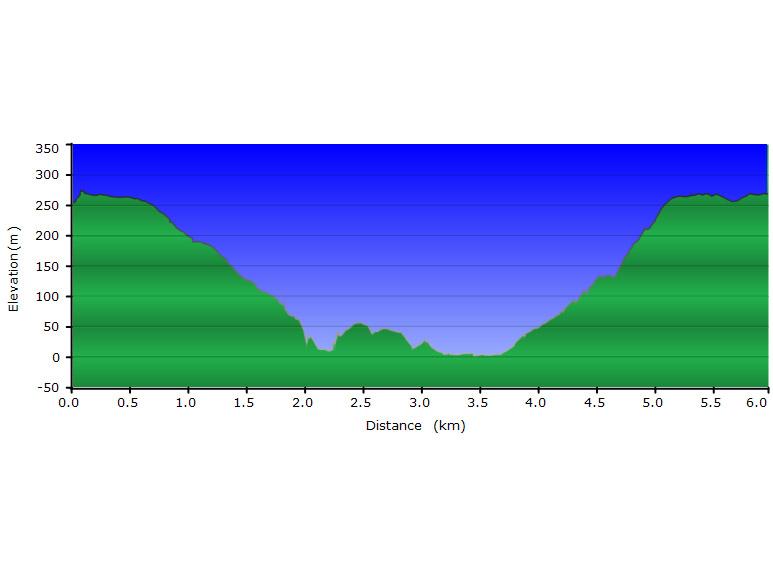 Elevation profile of walk