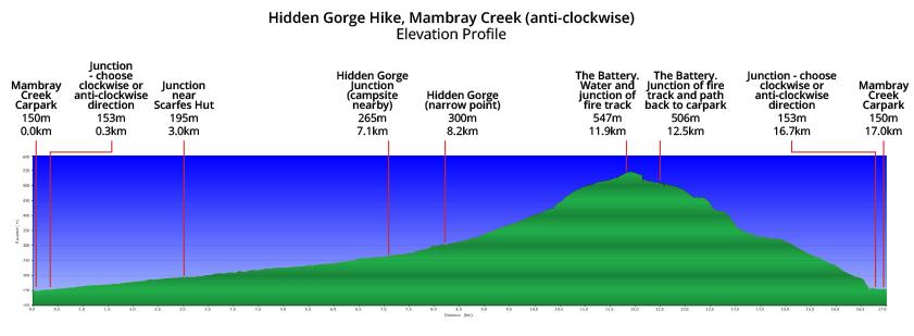 Hidden Gorge Hike - elevation profile