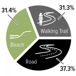 Walk the Yorke Trail Types - Marion Bay to Gleesons Landing. Shared Use often means road. Walking Trail may mean beach walking, not walking trail.